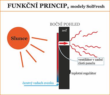 solární ventilace