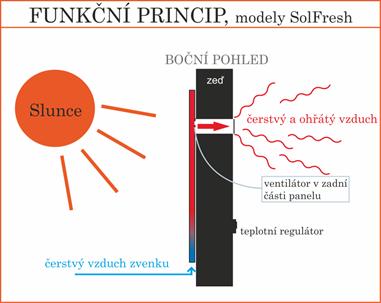 typ ventilačního panelu SolFresh přívádí ohřátý vzduch zvenku