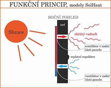 ohřívání vzduchu z místnosti - typ ventilačního panelu Solheat