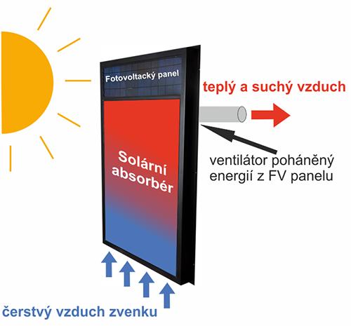ohřev vzduchu fotovoltaickým panelem